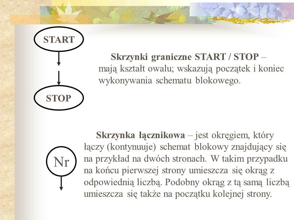 STARTSkrzynki graniczne START / STOP – mają kształt owalu; wskazują początek i koniec wykonywania schematu blokowego.
