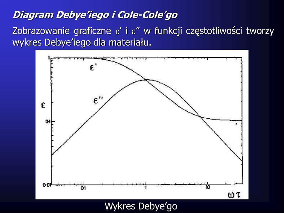 Diagram Debye'iego i Cole-Cole'go