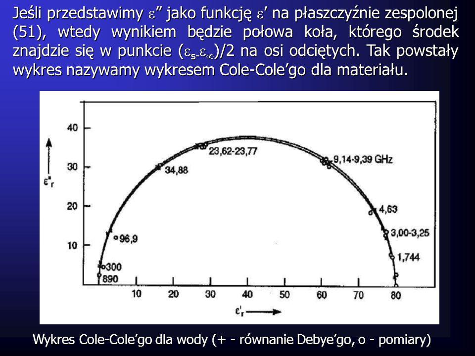 Jeśli przedstawimy  jako funkcję ' na płaszczyźnie zespolonej (51), wtedy wynikiem będzie połowa koła, którego środek znajdzie się w punkcie (s-)/2 na osi odciętych. Tak powstały wykres nazywamy wykresem Cole-Cole'go dla materiału.
