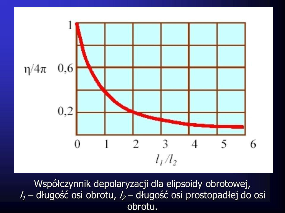 Współczynnik depolaryzacji dla elipsoidy obrotowej,