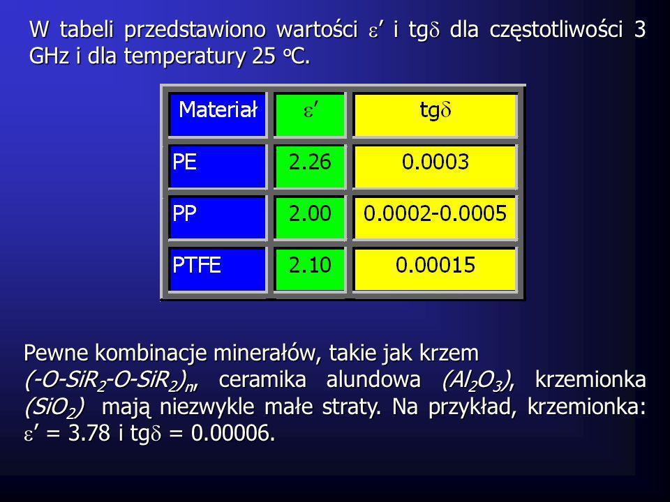 W tabeli przedstawiono wartości ' i tg dla częstotliwości 3 GHz i dla temperatury 25 oC.