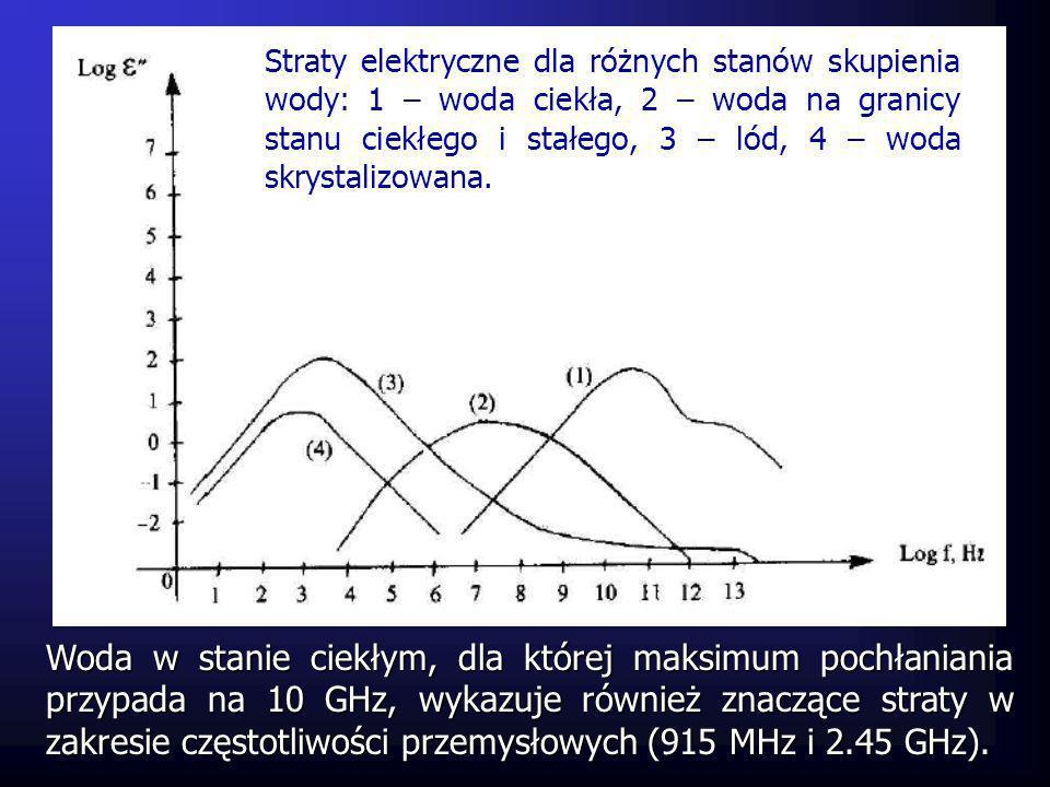 Straty elektryczne dla różnych stanów skupienia wody: 1 – woda ciekła, 2 – woda na granicy stanu ciekłego i stałego, 3 – lód, 4 – woda skrystalizowana.