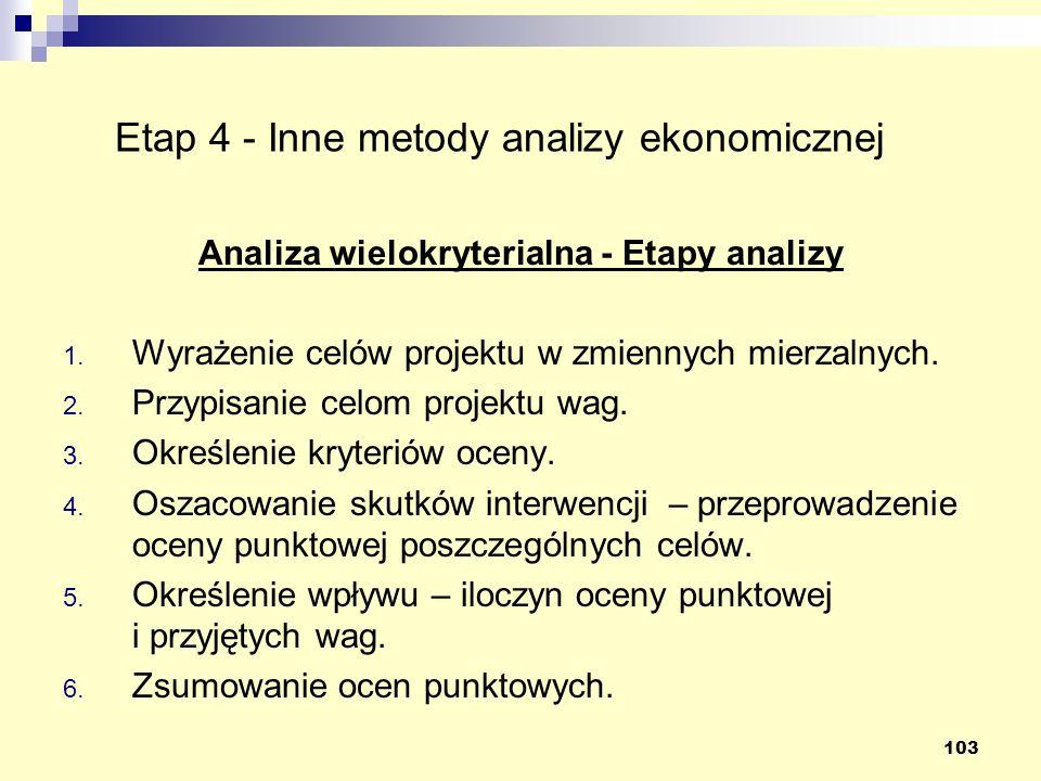 Etap 4 - Inne metody analizy ekonomicznej
