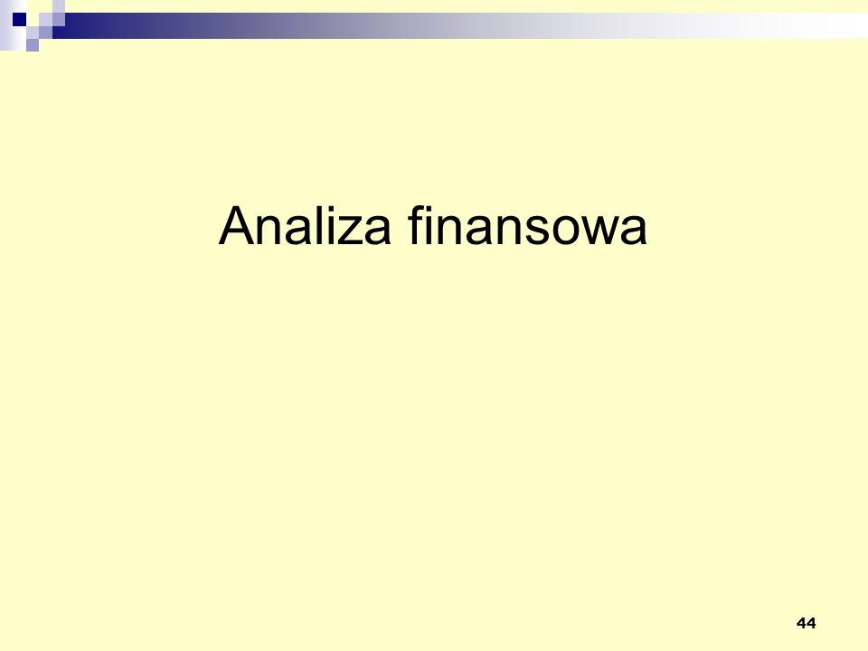 Analiza finansowa