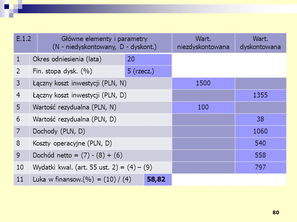 Główne elementy i parametry (N - niedyskontowany, D - dyskont.)
