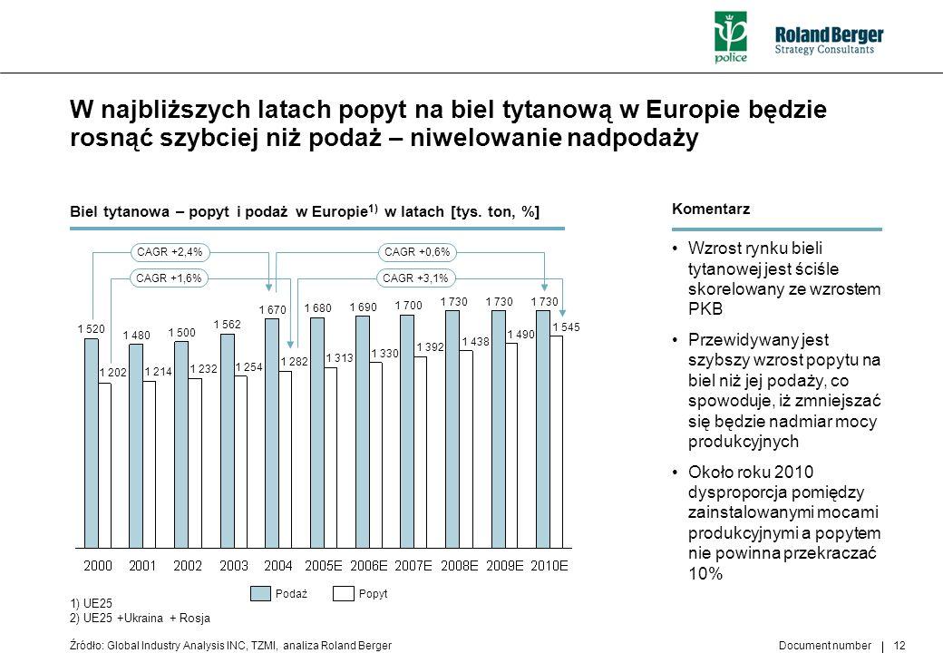 W najbliższych latach popyt na biel tytanową w Europie będzie rosnąć szybciej niż podaż – niwelowanie nadpodaży