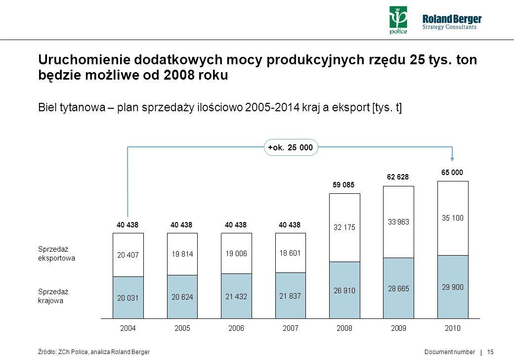 Uruchomienie dodatkowych mocy produkcyjnych rzędu 25 tys