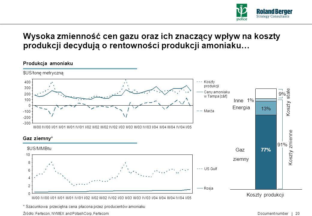 Wysoka zmienność cen gazu oraz ich znaczący wpływ na koszty produkcji decydują o rentowności produkcji amoniaku…