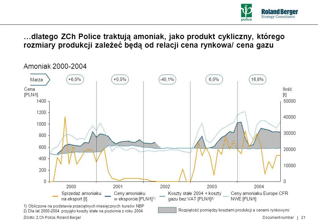 …dlatego ZCh Police traktują amoniak, jako produkt cykliczny, którego rozmiary produkcji zależeć będą od relacji cena rynkowa/ cena gazu