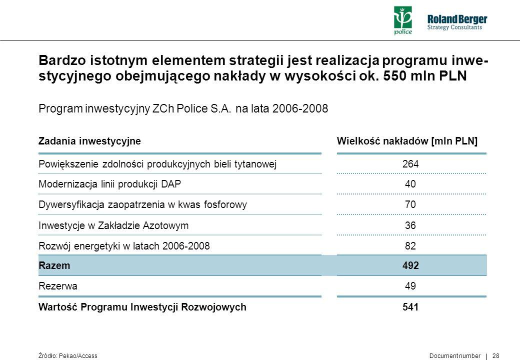 Bardzo istotnym elementem strategii jest realizacja programu inwe-stycyjnego obejmującego nakłady w wysokości ok. 550 mln PLN