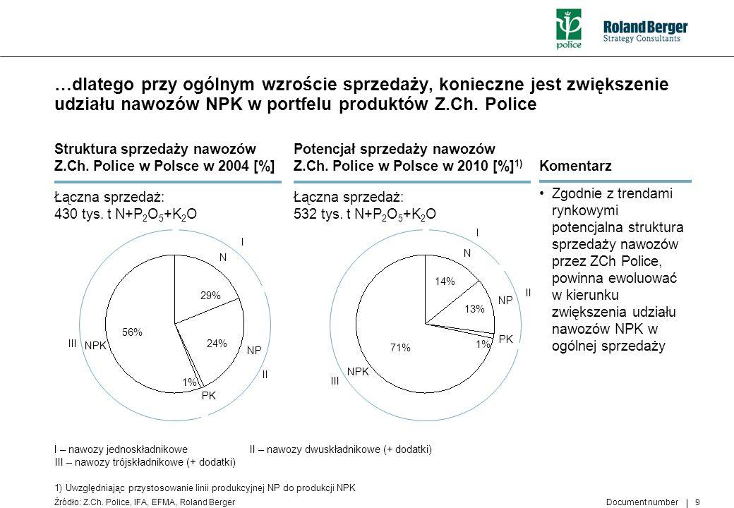 …dlatego przy ogólnym wzroście sprzedaży, konieczne jest zwiększenie udziału nawozów NPK w portfelu produktów Z.Ch. Police