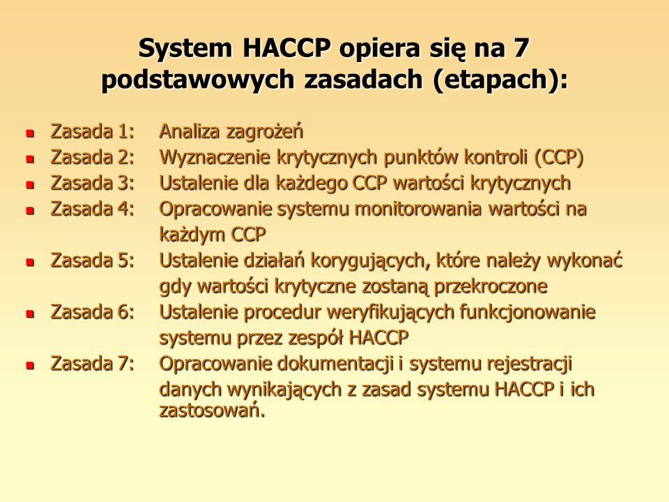 System HACCP opiera się na 7 podstawowych zasadach (etapach):