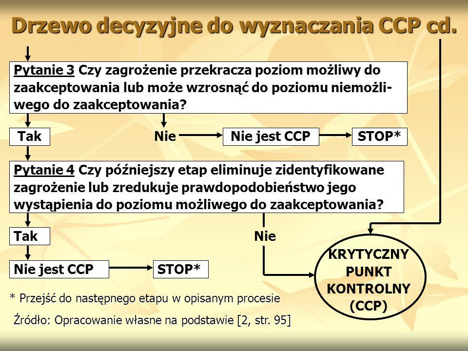 Drzewo decyzyjne do wyznaczania CCP cd.