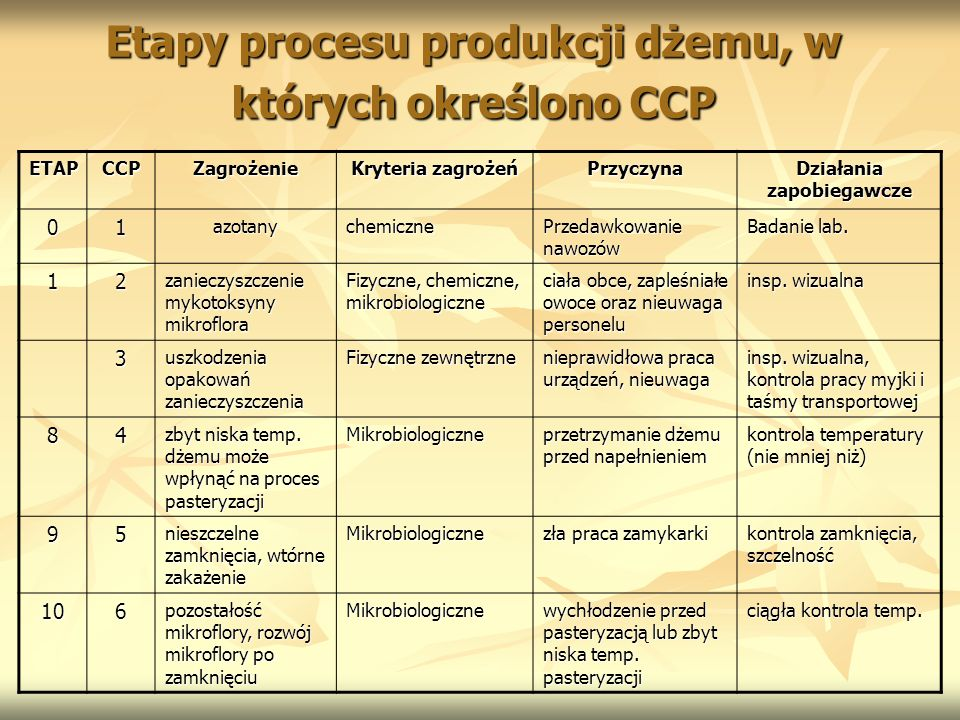 Etapy procesu produkcji dżemu, w których określono CCP