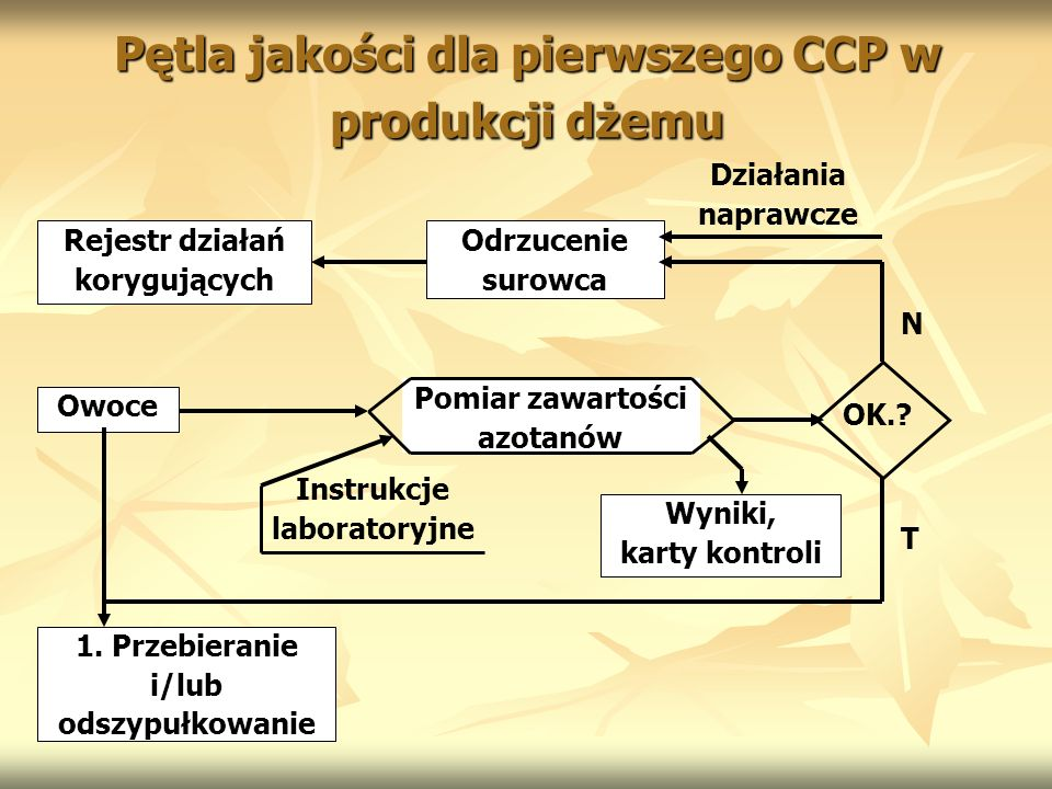 Pętla jakości dla pierwszego CCP w produkcji dżemu