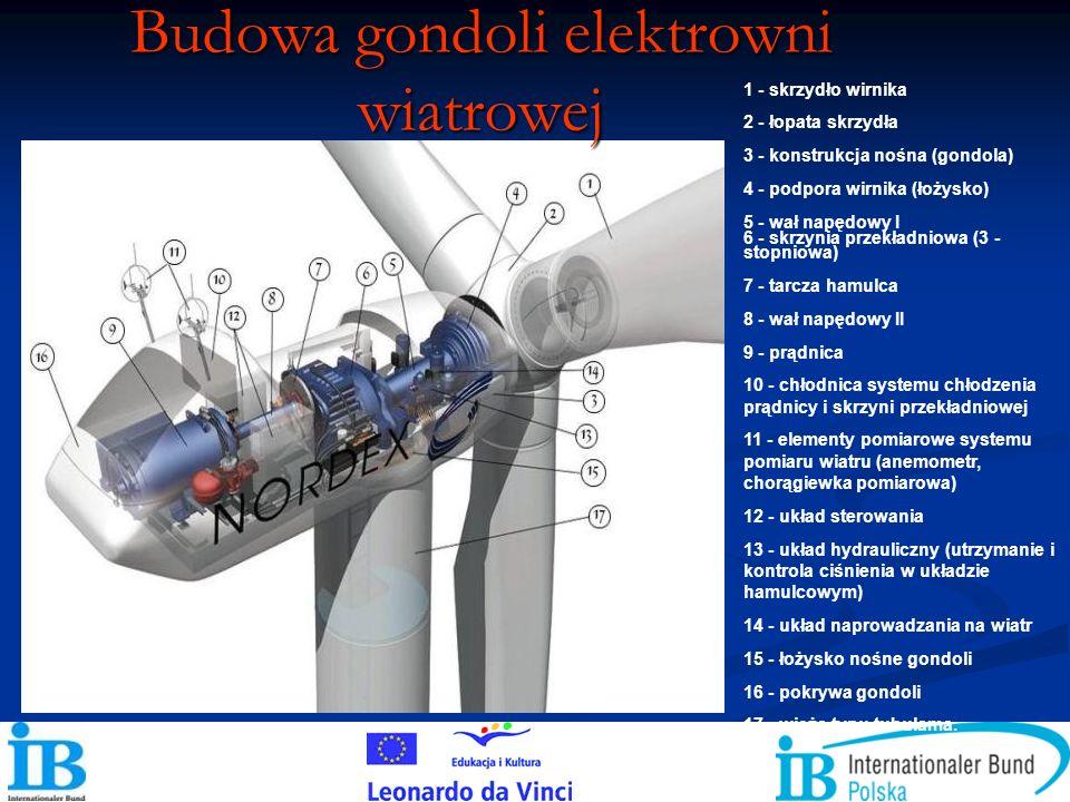 Budowa gondoli elektrowni wiatrowej