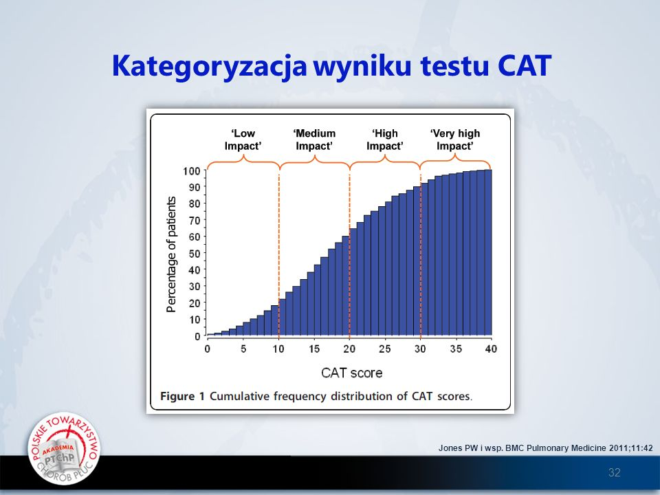 Kategoryzacja wyniku testu CAT
