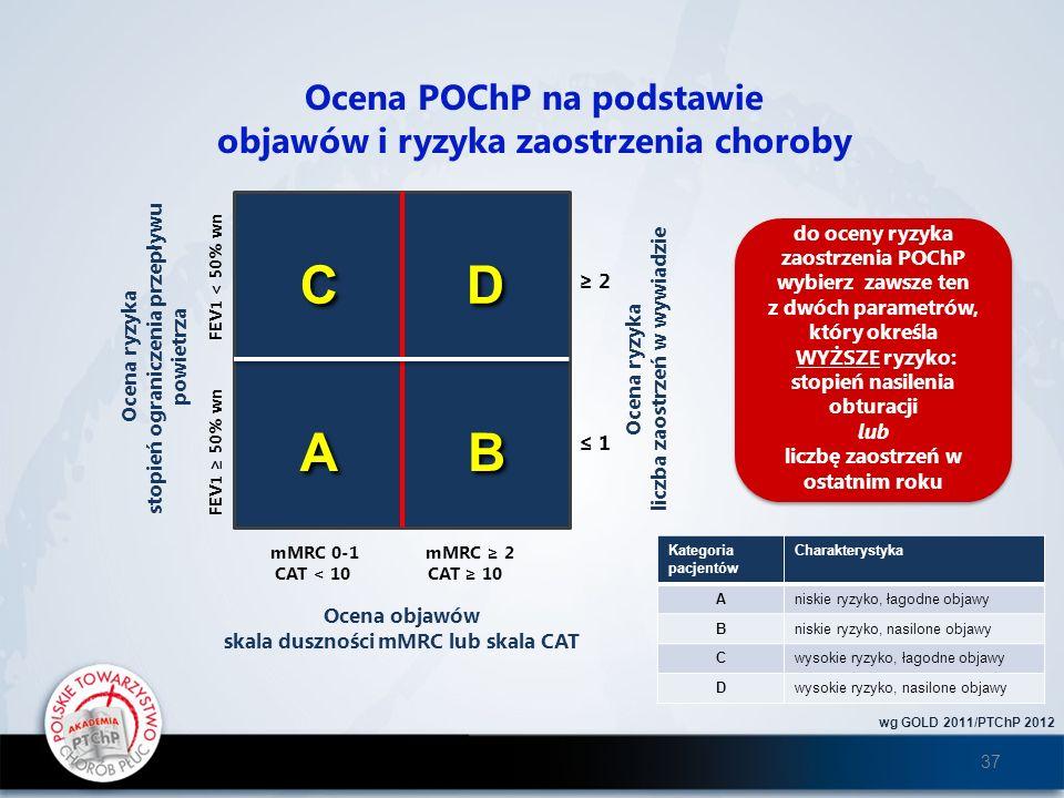 C D A B Ocena POChP na podstawie objawów i ryzyka zaostrzenia choroby