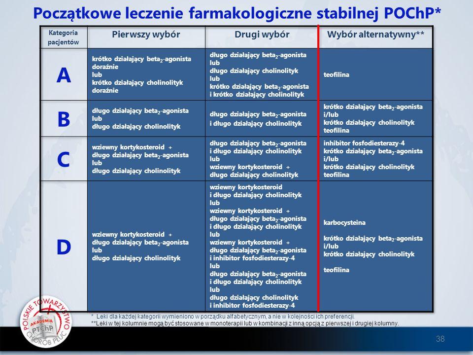Początkowe leczenie farmakologiczne stabilnej POChP*
