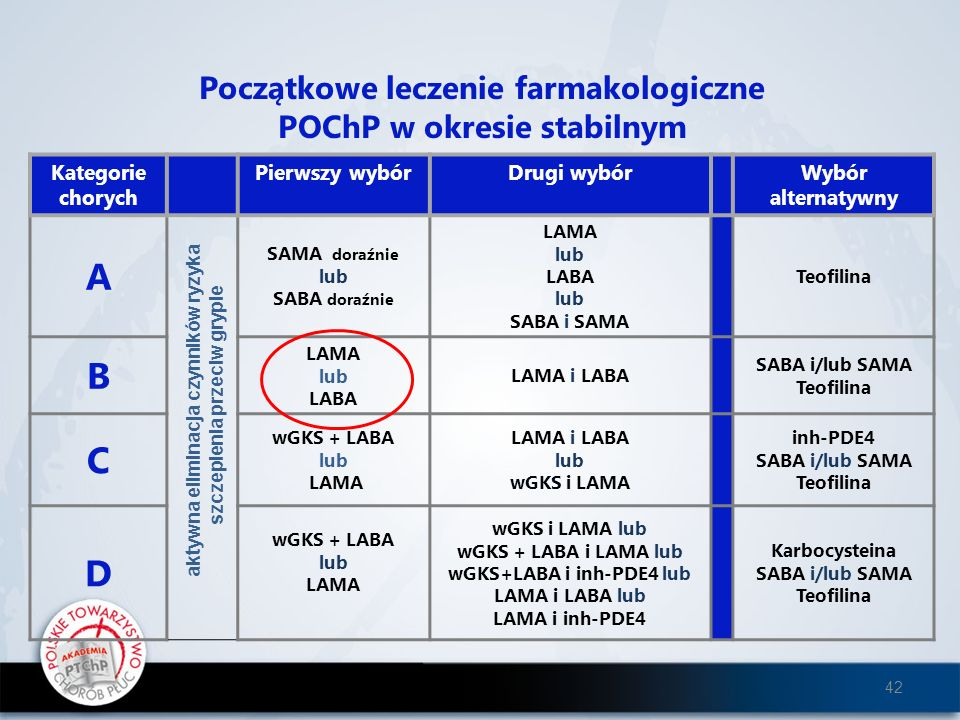 A B C D Początkowe leczenie farmakologiczne POChP w okresie stabilnym