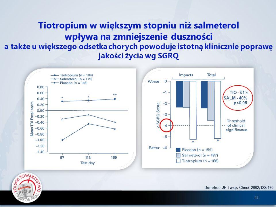 Tiotropium w większym stopniu niż salmeterol wpływa na zmniejszenie duszności a także u większego odsetka chorych powoduje istotną klinicznie poprawę jakości życia wg SGRQ