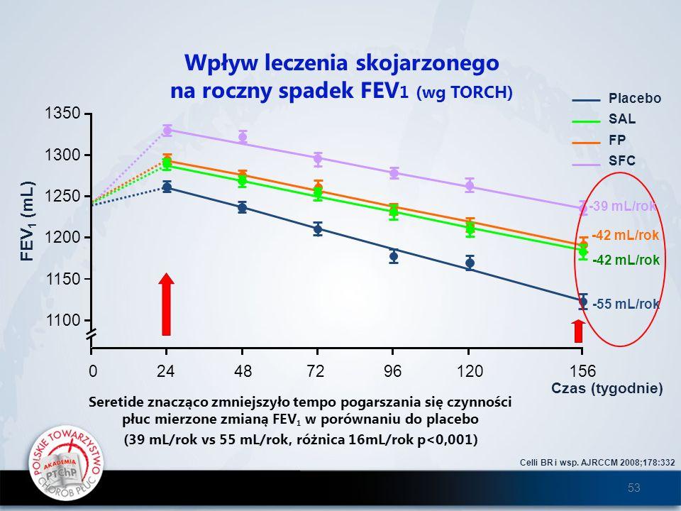 Wpływ leczenia skojarzonego na roczny spadek FEV1 (wg TORCH)