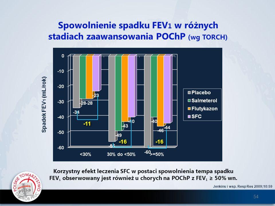 Spowolnienie spadku FEV1 w różnych
