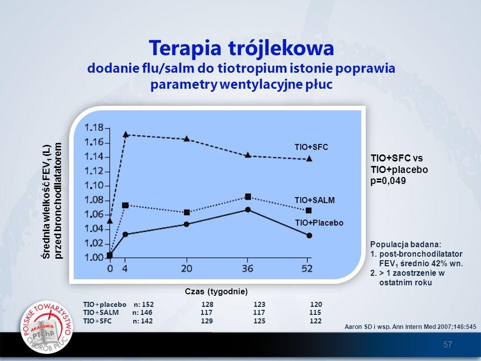 Terapia trójlekowa dodanie flu/salm do tiotropium istonie poprawia