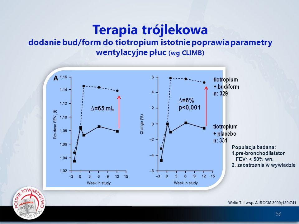 Terapia trójlekowa dodanie bud/form do tiotropium istotnie poprawia parametry wentylacyjne płuc (wg CLIMB)