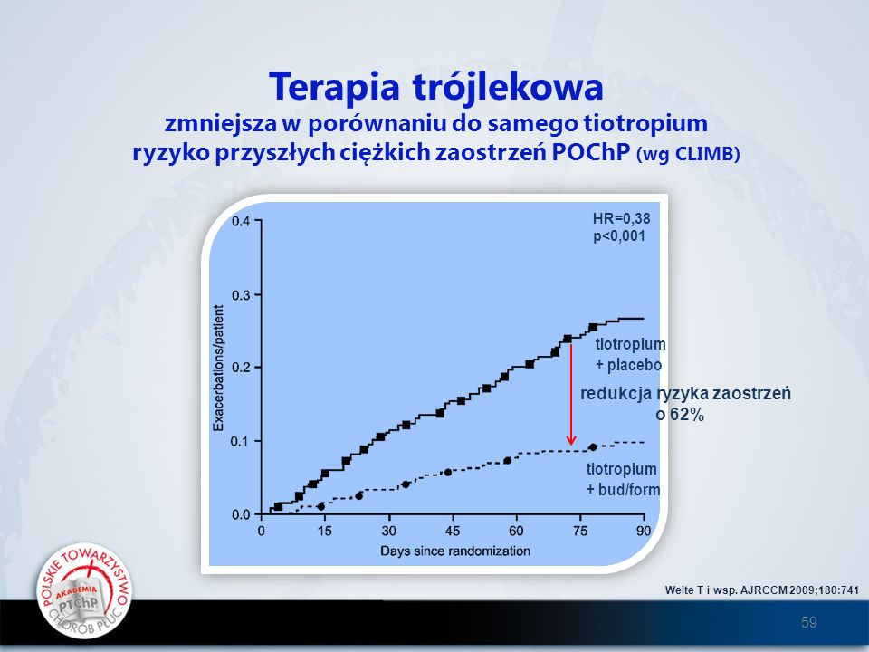 Terapia trójlekowa zmniejsza w porównaniu do samego tiotropium
