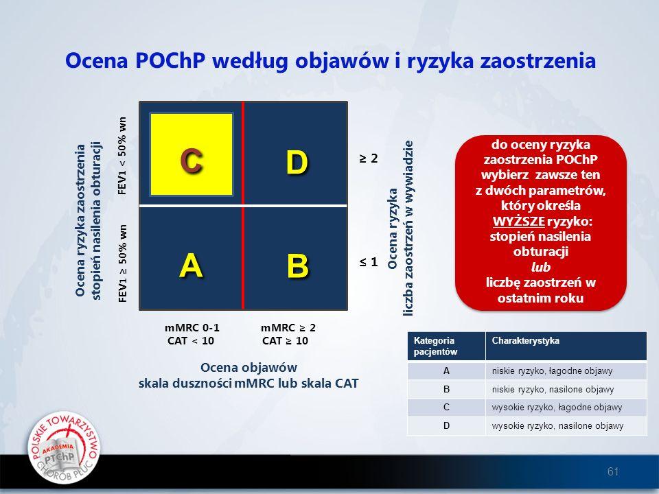 C C D A A A B Ocena POChP według objawów i ryzyka zaostrzenia