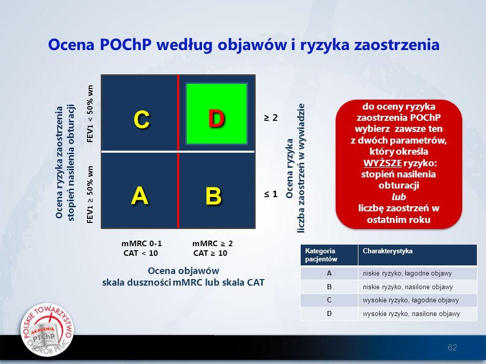 D C D B A A B A B Ocena POChP według objawów i ryzyka zaostrzenia