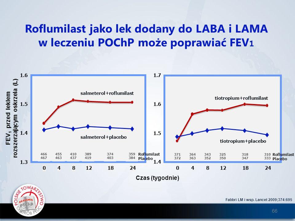 Roflumilast jako lek dodany do LABA i LAMA