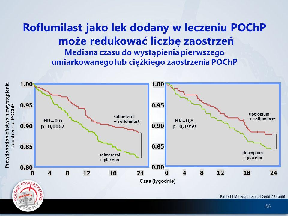 Roflumilast jako lek dodany w leczeniu POChP