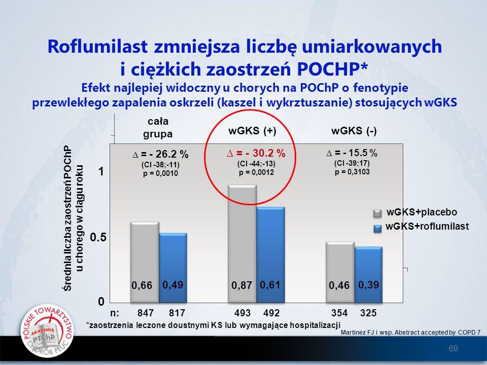 Roflumilast zmniejsza liczbę umiarkowanych i ciężkich zaostrzeń POCHP*