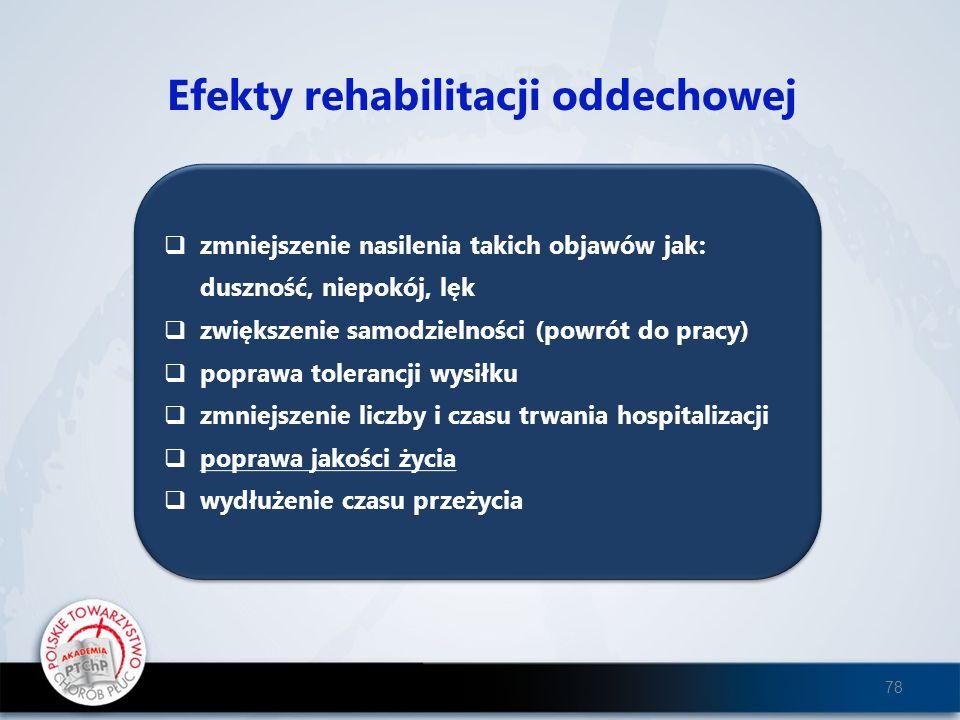 Efekty rehabilitacji oddechowej