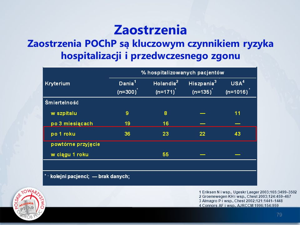 Zaostrzenia Zaostrzenia POChP są kluczowym czynnikiem ryzyka hospitalizacji i przedwczesnego zgonu.