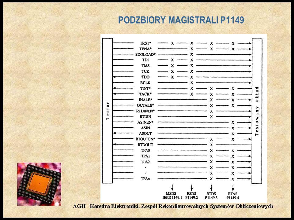 PODZBIORY MAGISTRALI P1149