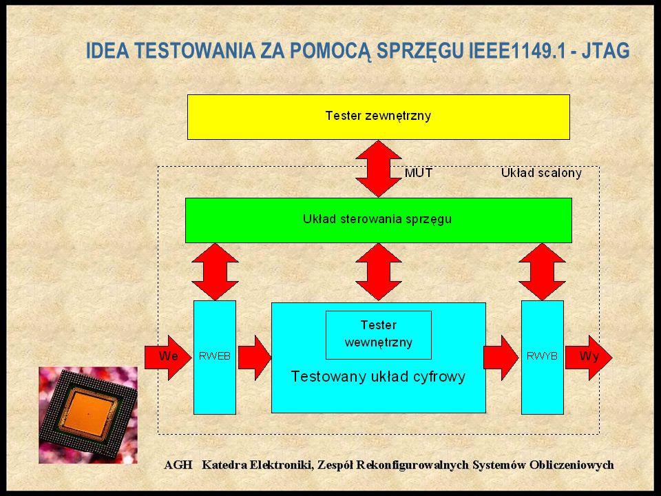 IDEA TESTOWANIA ZA POMOCĄ SPRZĘGU IEEE1149.1 - JTAG