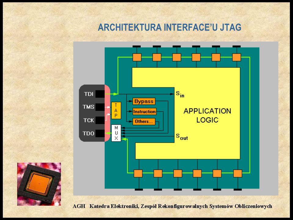 ARCHITEKTURA INTERFACE'U JTAG