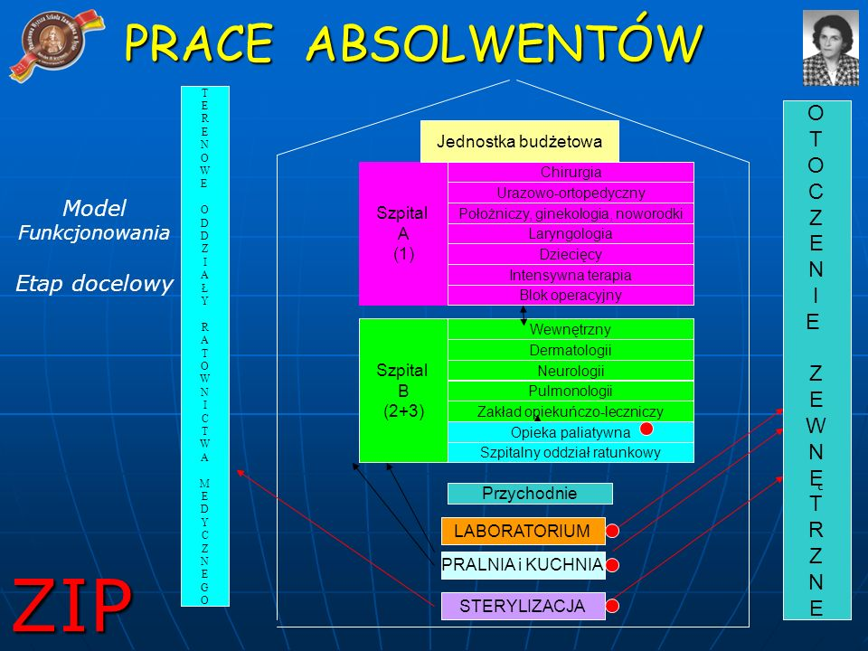 ZIP PRACE ABSOLWENTÓW O T O C Z E N I E Model Funkcjonowania