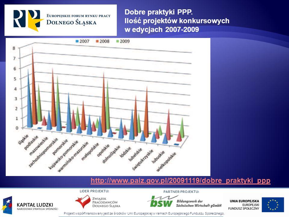 Ilość projektów konkursowych w edycjach 2007-2009