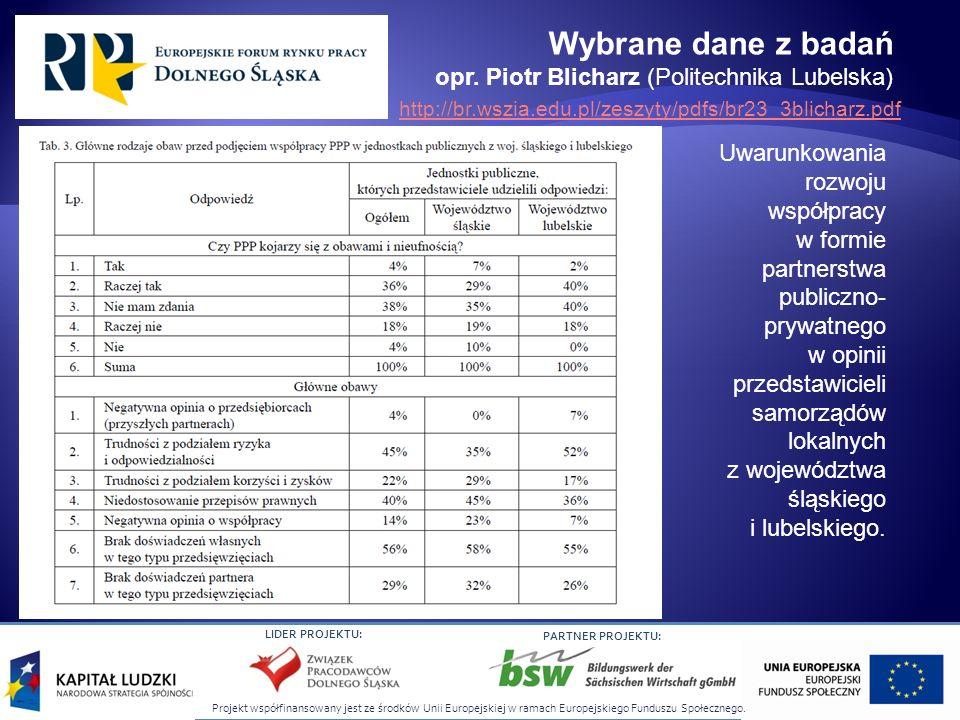 Wybrane dane z badań opr. Piotr Blicharz (Politechnika Lubelska)