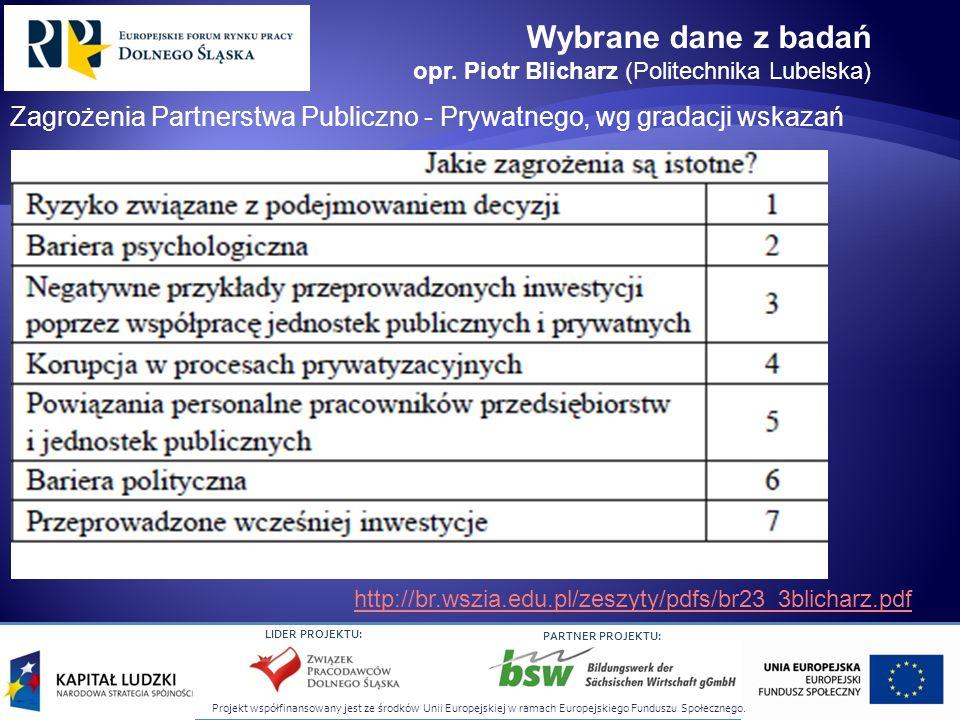 Wybrane dane z badań opr. Piotr Blicharz (Politechnika Lubelska) Zagrożenia Partnerstwa Publiczno - Prywatnego, wg gradacji wskazań.