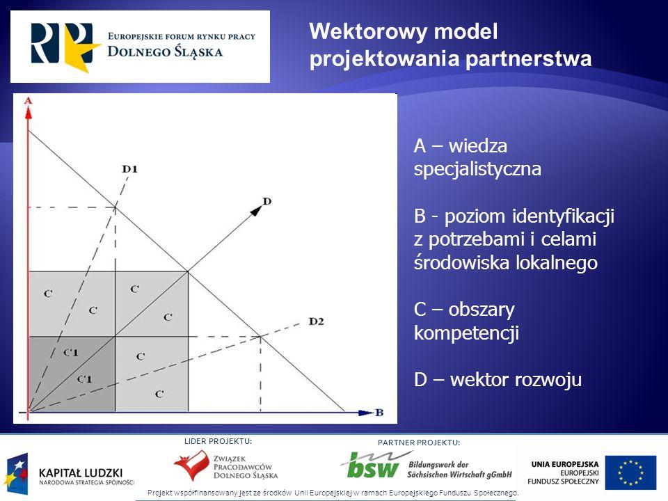 Wektorowy model projektowania partnerstwa