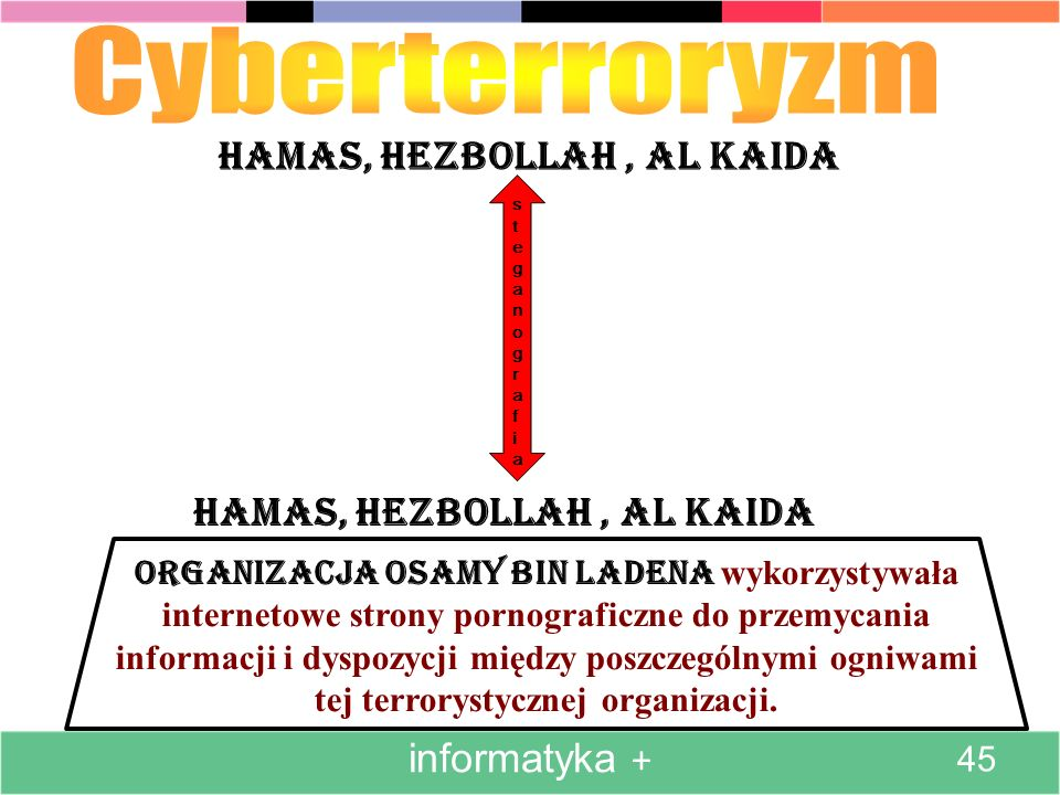 Cyberterroryzm Hamas, Hezbollah , al Kaida Hamas, Hezbollah , al Kaida