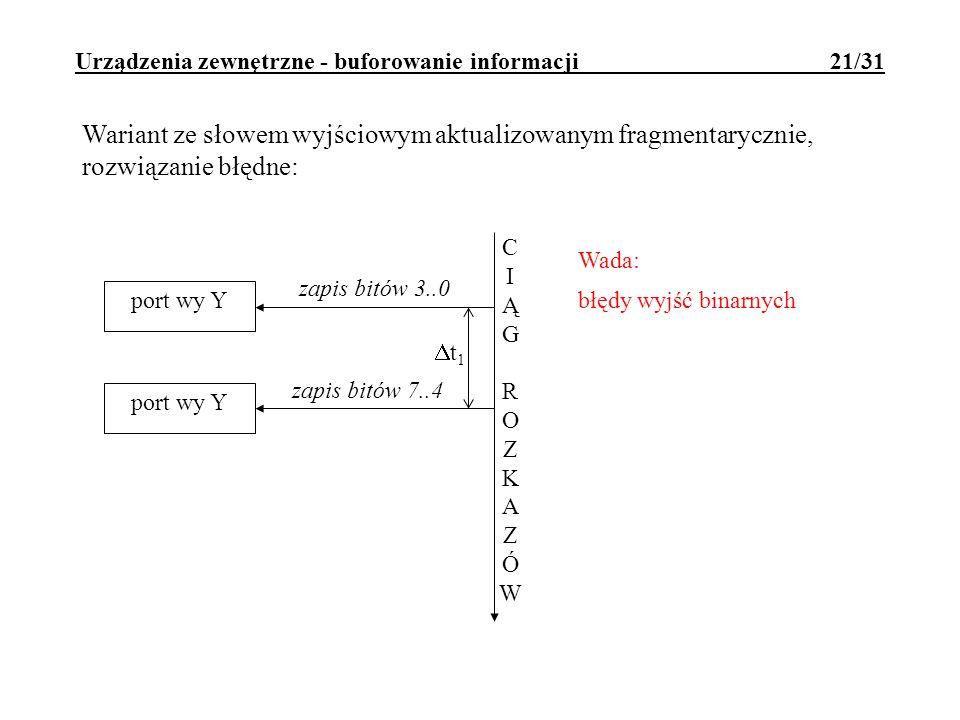 Urządzenia zewnętrzne - buforowanie informacji 21/31