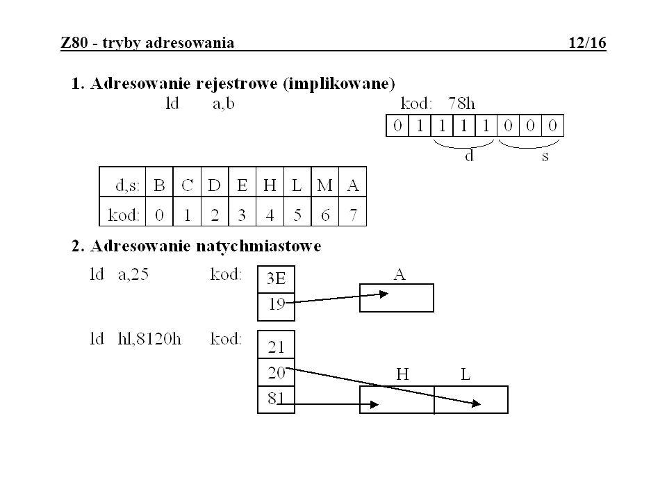 Z80 - tryby adresowania 12/16