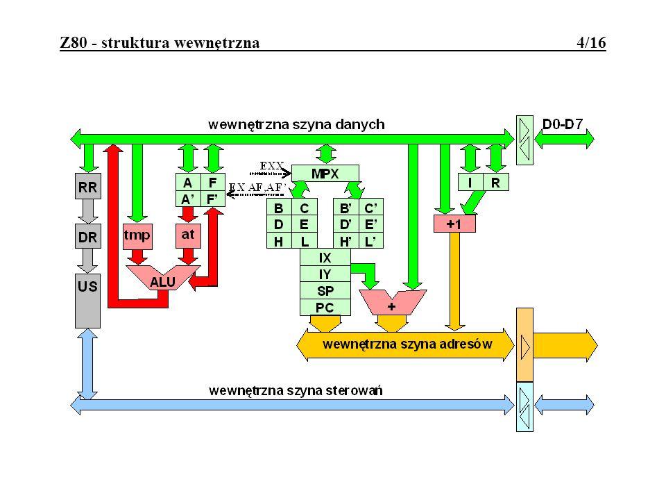 Z80 - struktura wewnętrzna 4/16