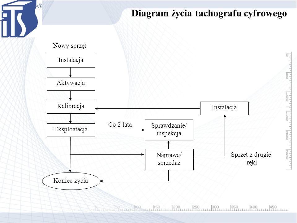Diagram życia tachografu cyfrowego